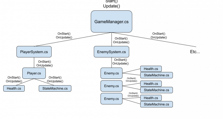Main loop example